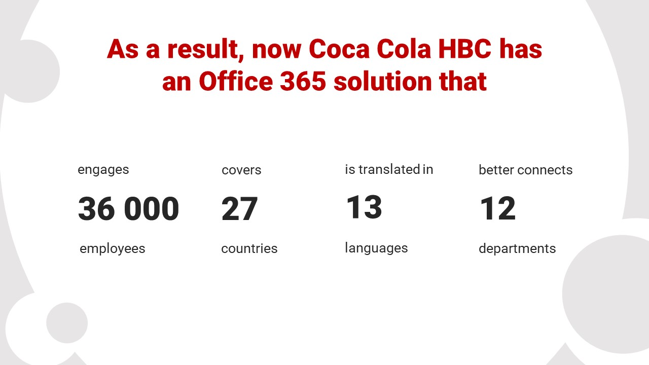 Coca Cola HBC Intranet | Abilitics